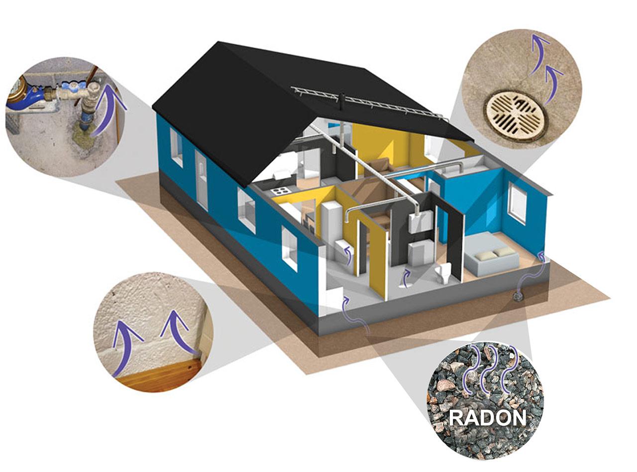 Radon omakotitaloissa